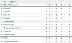 SCB1 Spiel 1 Tabelle