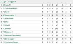 SCB1 Spiel 3 Tabelle