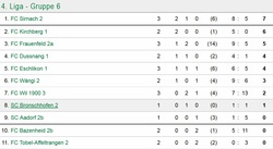 SCB2 Spiel 1 Tabelle
